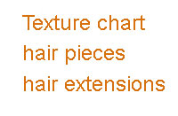 Texture Chart of Lace Closure Hair Extension Pieces